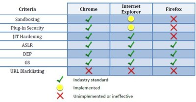 segurança browsers