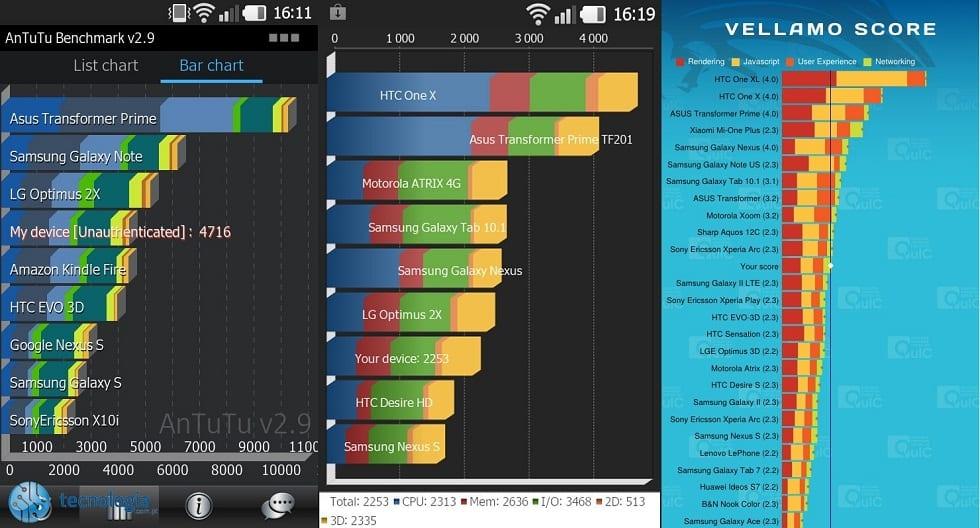 Teste Desempenho LG Prada 3.0