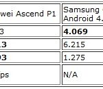 Ascend P1 vs Galaxy S 2