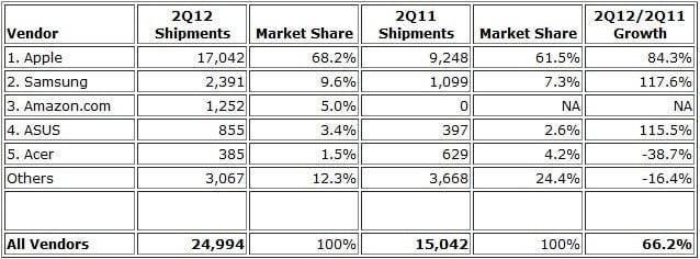 IDC 2º trimestre 2012