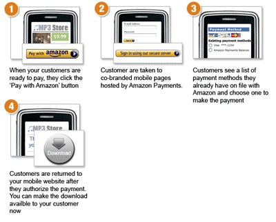 Amazon Mobile Payments Service