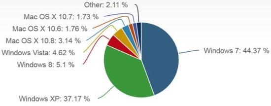 Quotas sistemas operativos