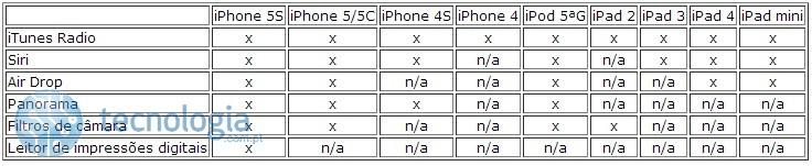 Análise iOS 7 compatibilidade