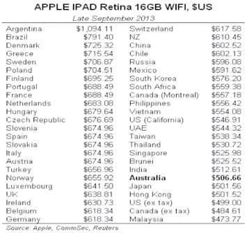 Preço iPad no mundo