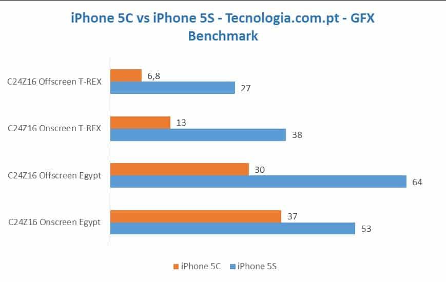 iPhone 5C GFC