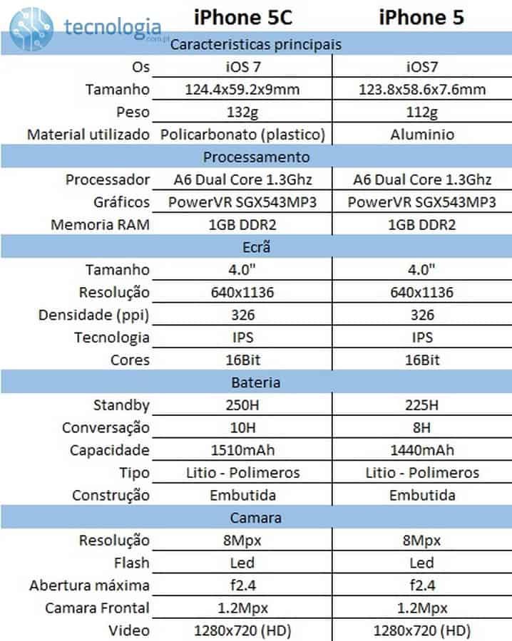 iPhone 5C características