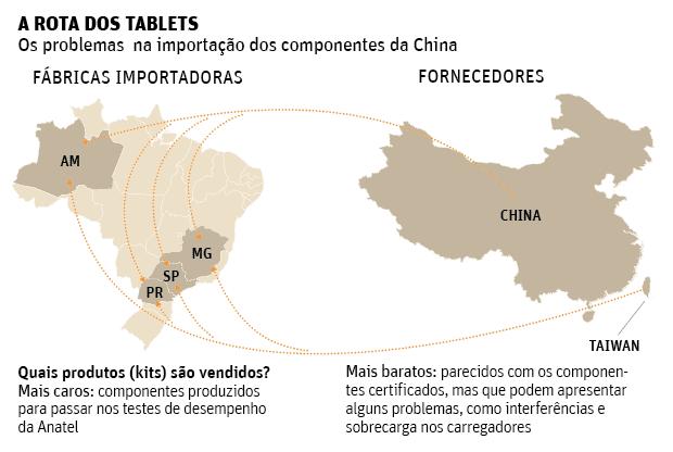 Peças-Tablets