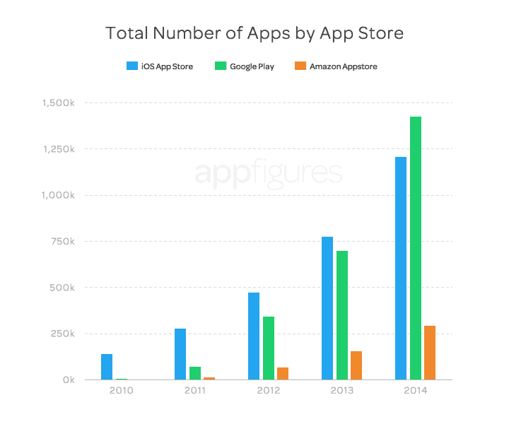 Total de apps 2014 AppFigures