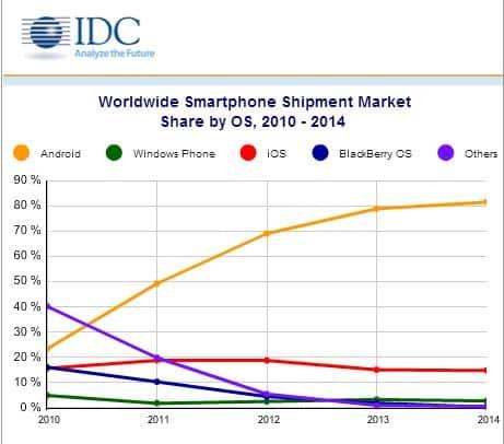 tabela_smartphones_vendas