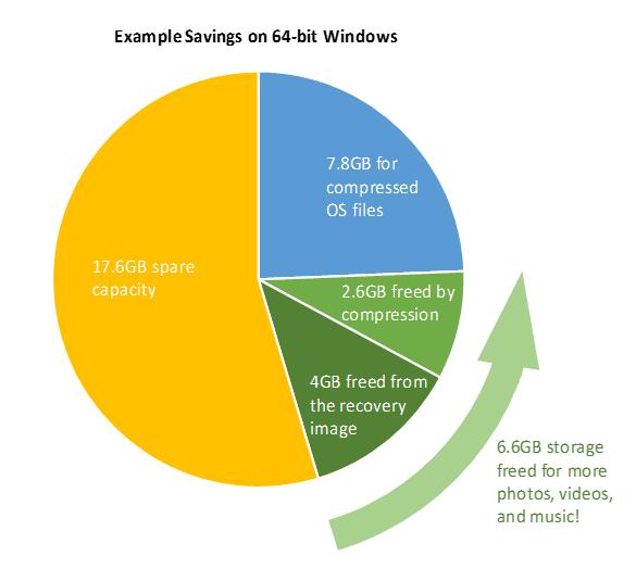 compressão windows 10