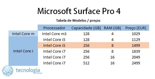 microsoft surface pro 4 _ tabela