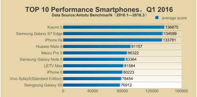 AnTuTu-Phones-Q1-01