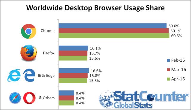 ww-desktop-browser-apr-2016-640x371