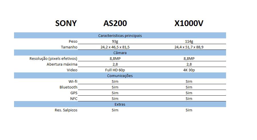 AS200 vs X1000V