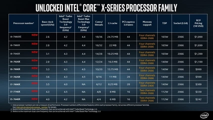 Intel mostra sua nova linha Core i9