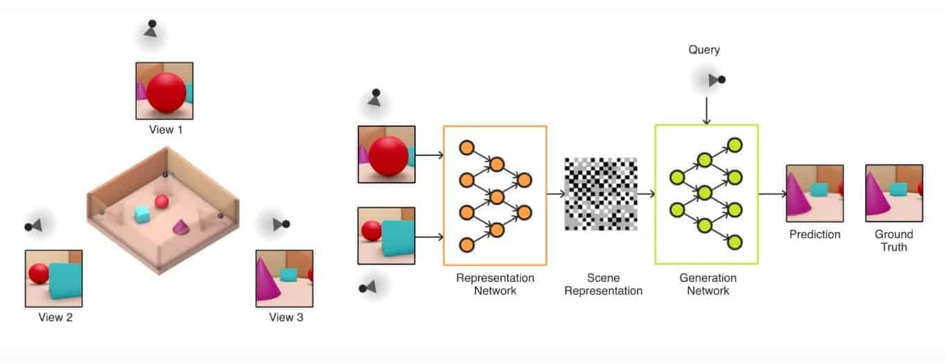 Inteligência Artificial: esquema representativo do funcionamento da rede neural