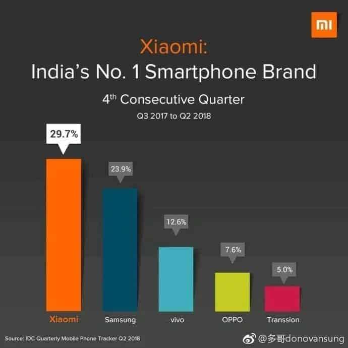 6c869c3e8 Por outro lado, a Samsung continua trabalhando pesado para garantir  novamente sua liderança na Índia, lugar que ocupou até o terceiro trimestre  do ano ...